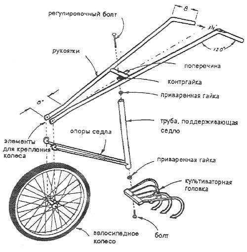 Как сделать колесо на культиватор 218