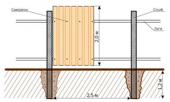 Як своїми руками побудувати на дачі паркан - дерев'яний, пластиковий та з профнастилу Ремонт та вироби своїми руками
