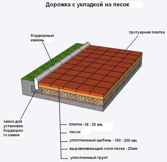 Состав тротуарной плитки своими руками на даче