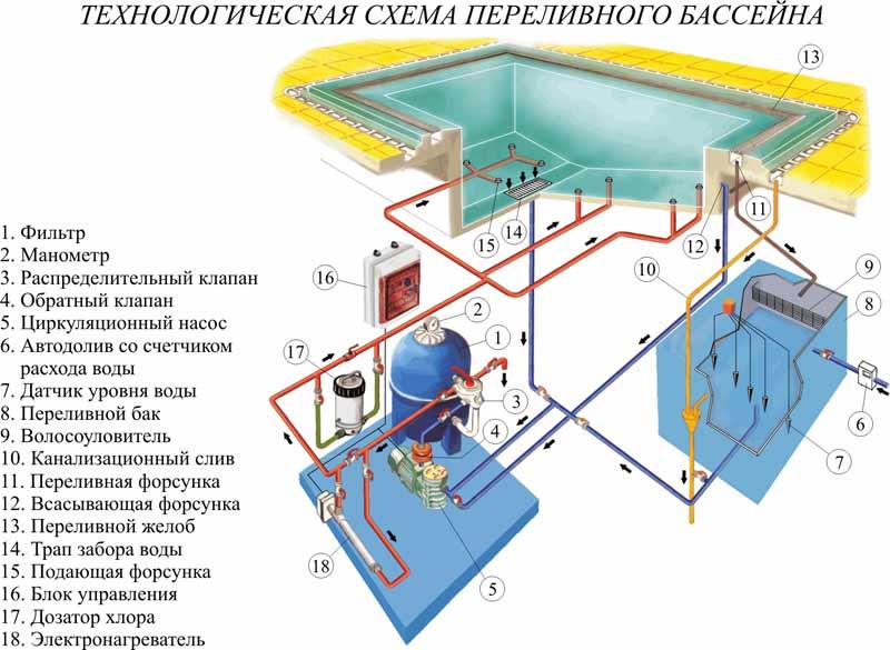 Схема детского бассейна
