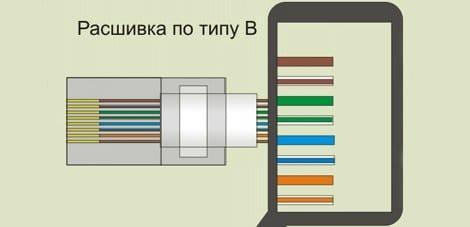 Як встановити і підключити інтернет розетку, телевізійну і телефонну розетку