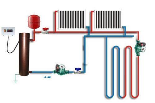 Система водяного отопления пола своими руками 83