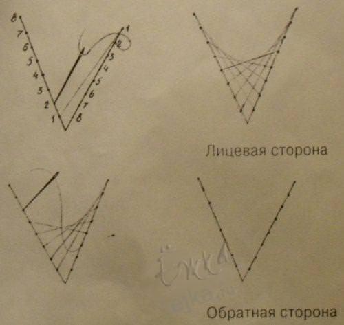 Урок для дітей – техніка ізонитка, схеми для початківців. Техніка заповнення кута та кола