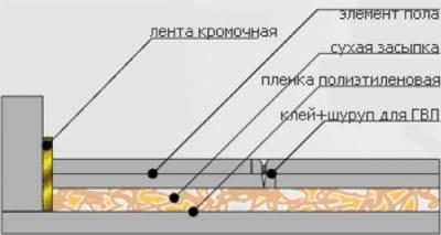 Суха стяжка підлоги: розбираємося, як правильно все зробити своїми руками