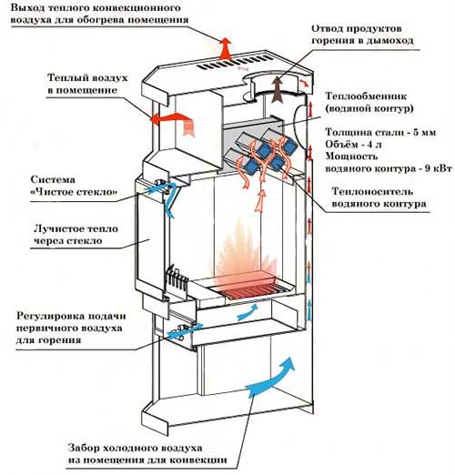 Опалювальна піч з водяним
