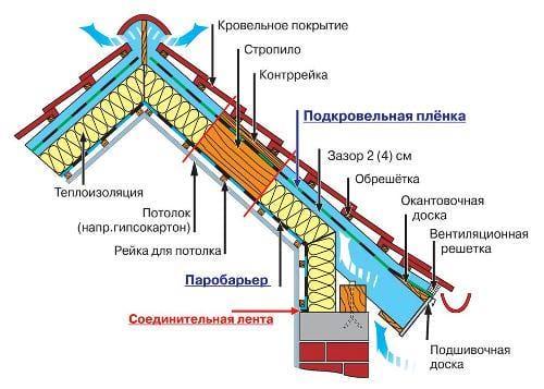Будівництво мансарди