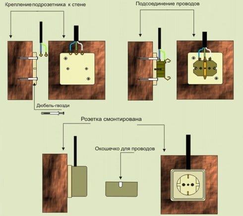 Як встановити розетку і підключити правильно