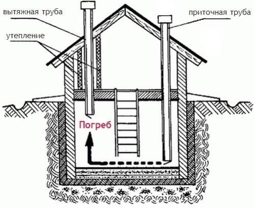 Вентиляція підвалу