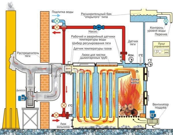 Пластинчатый теплообменник ГВС: схема обвязки и расчет