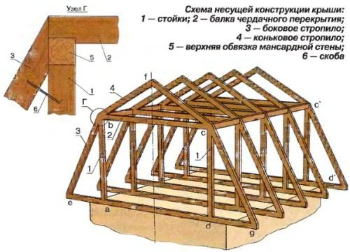 Крыши своими руками
