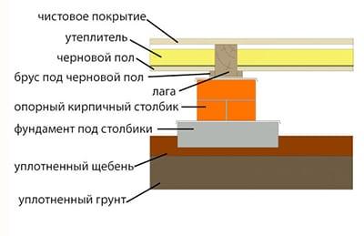 Чорнову підлогу в дерев'яному будинку: робимо міцну лаговую основу під чистове покриття