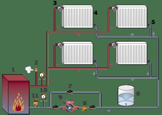Двотрубна система опалення