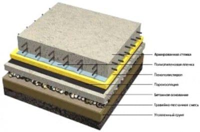 Пристрій бетонних підлог – порядок робіт та їх особливості