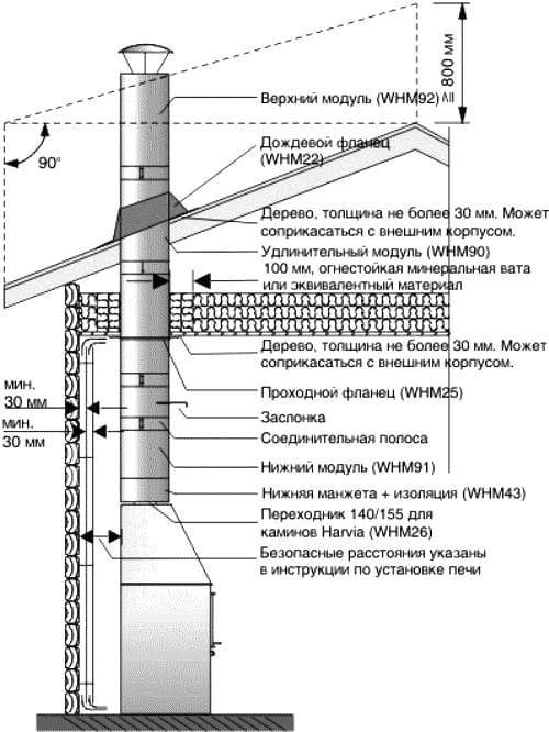Инструкция газовой котельной