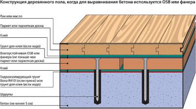 Як вирівняти дерев'яна підлога: оцінка стану і 2 способи вирівнювання
