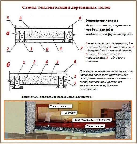 Утепление межэтажных перекрытий в деревянном доме своими руками 74
