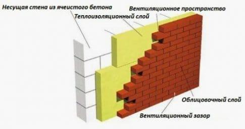 Особенности наружной теплоизоляции стен из кирпича