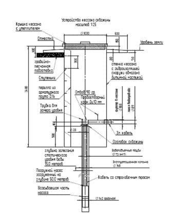 Схемы обвязки устья