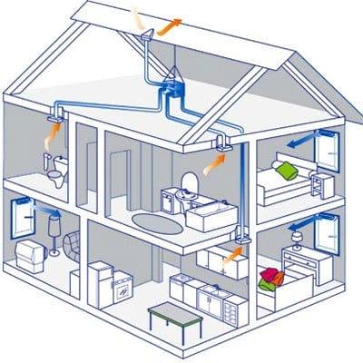 Вентиляция для частного дома как правильно своими руками 983