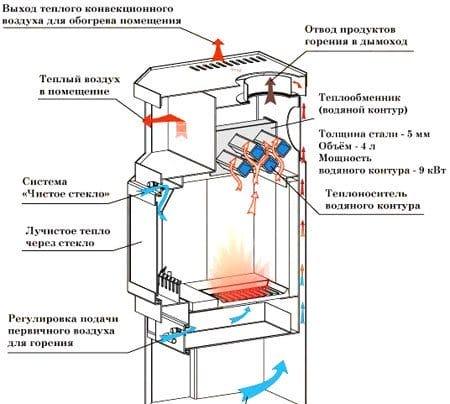 Печь отопление своими руками