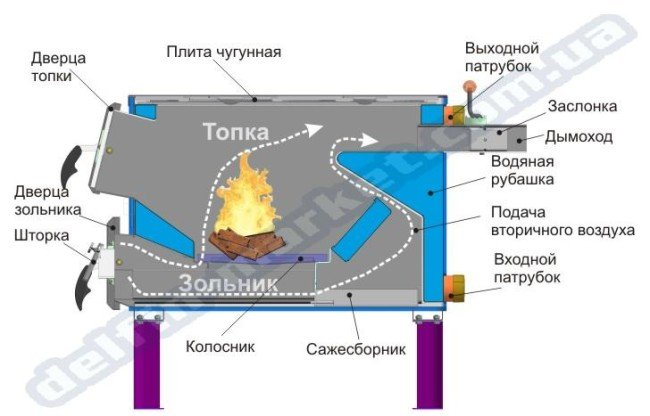 схема твердопаливного котла
