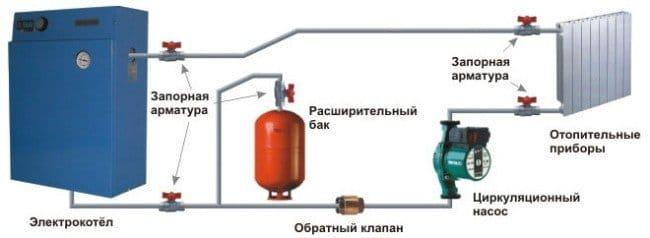 Електрокотли для опалення