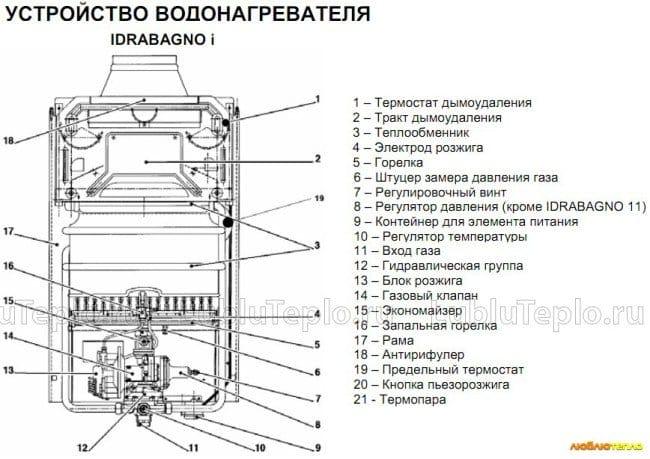 принцип работы водяного узла водонагревательных колонок электролюкс деятельности