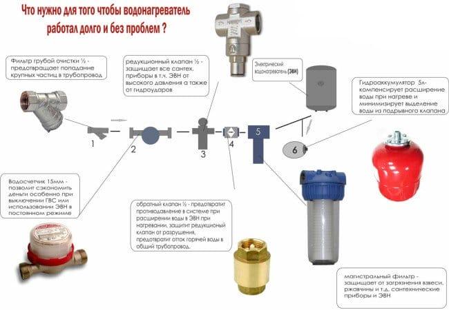 Электро бойлер из гидроаккумулятора своими руками