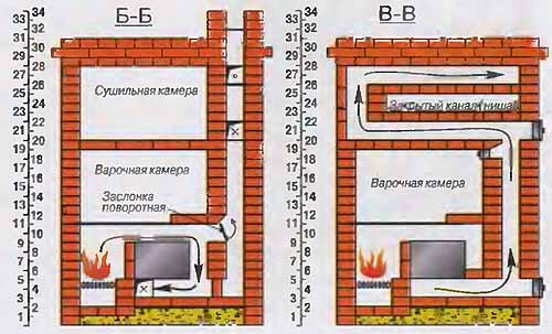 устройство кирпичных дымохода и печи в доме дровяная печка