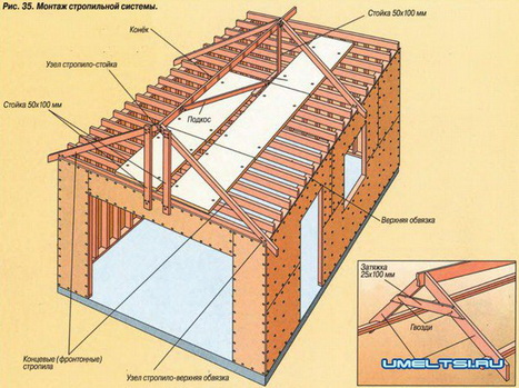 Крыша на гараж чертежи и фото