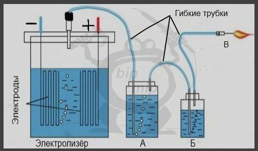 Добыча водород в домашних условиях 41