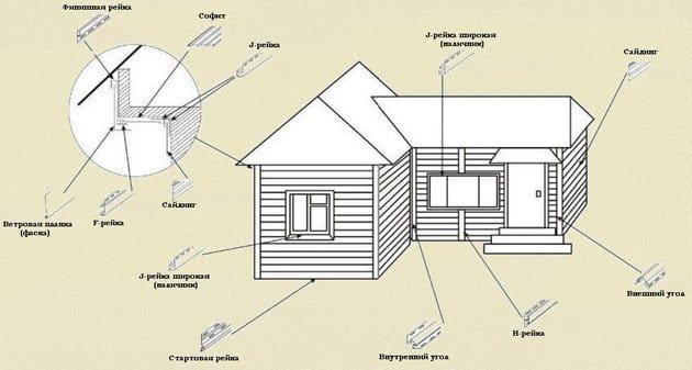 Облицювання фасадів сайдингом