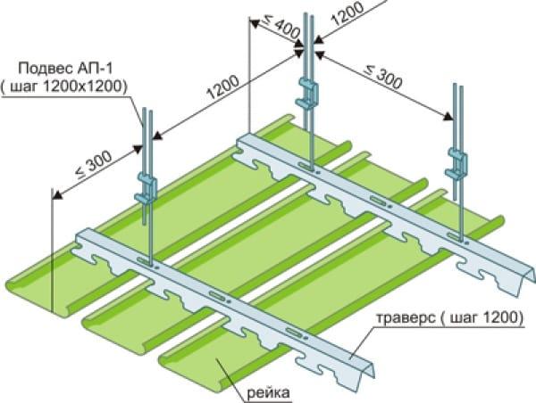 Рейкова підвісна стеля: схема пристрою і самостійний монтаж Ремонт та вироби своїми руками