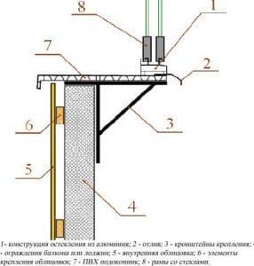 Как установить балконную раму с выносом..