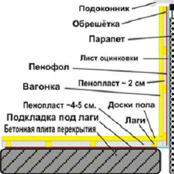 Каким материалом целесообразнее утеплить балкон? пошаговое у.