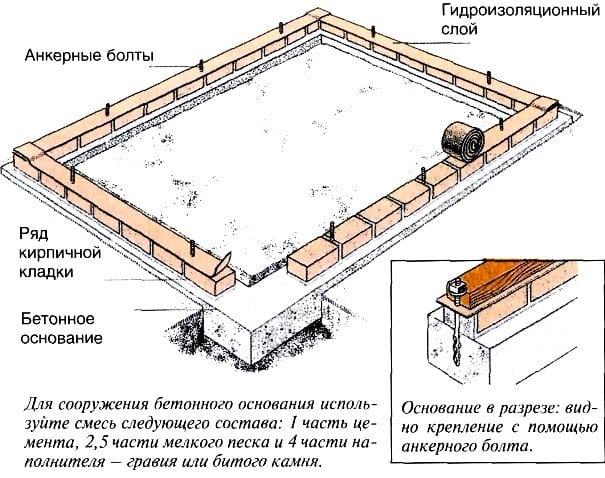 Фундамент для теплицы из поликарбоната как сделать