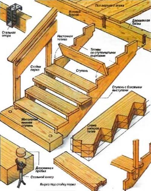 Как сделать ступеньки в своем доме