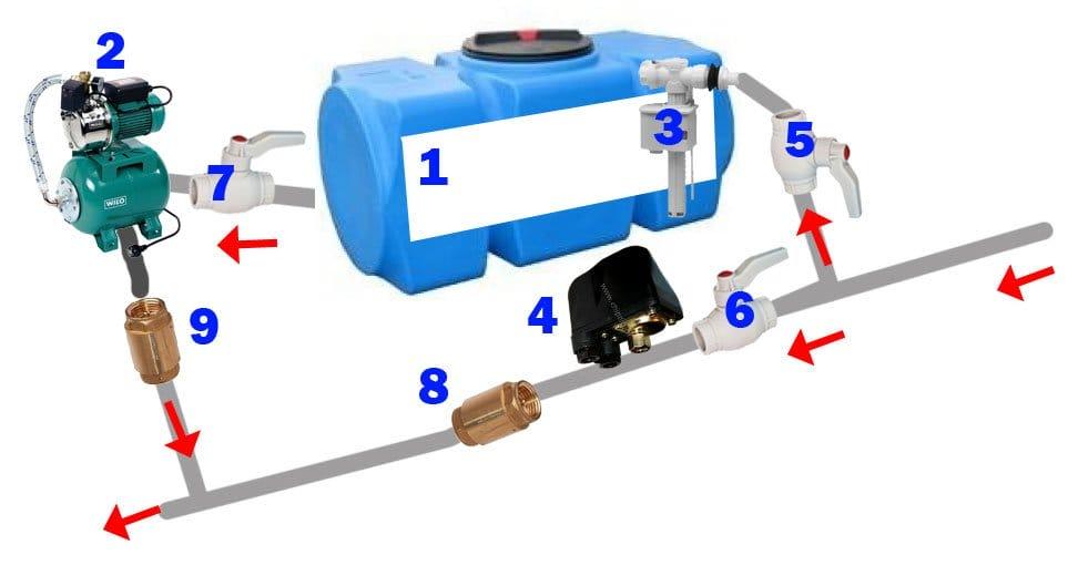 Как сделать постоянное давление воды в частном доме из 102