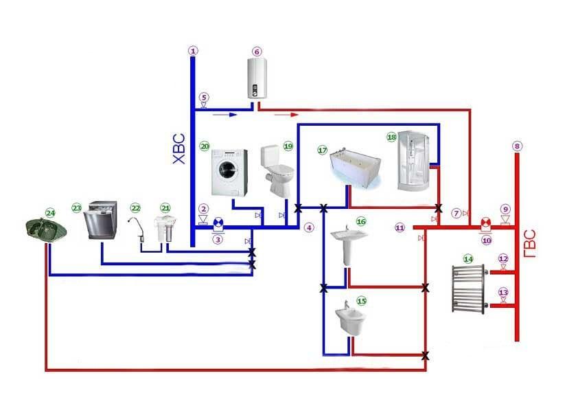 Как правильно провести водопровод в частном доме простая схема