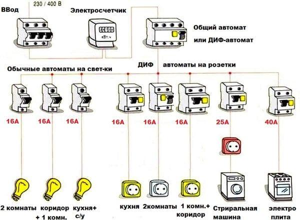 какие автоматы ставят на стиральную машину