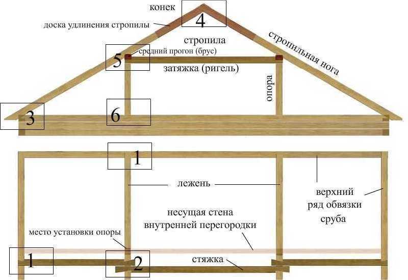 Монтаж двухскатной крыши с мансардой своими руками 83