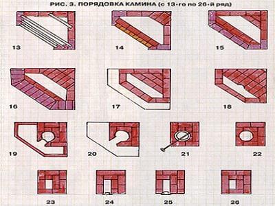 Как сделать угловой камин из кирпича своими руками пошаговая инструкция 2