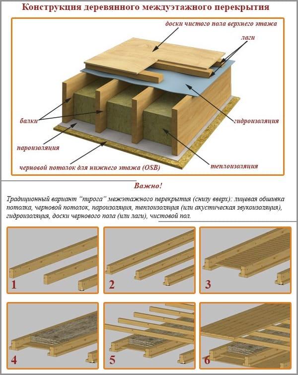 Звукоизоляция деревянного перекрытия между этажами своими руками