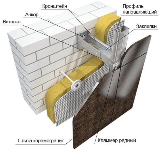 Пристрій конструкцій вентильованого фасаду з керамограніта