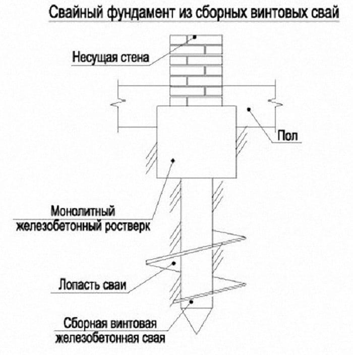 Схема бетонного ростверка на винтовых сваях