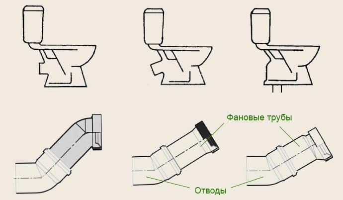 Підключення унітазу до каналізації