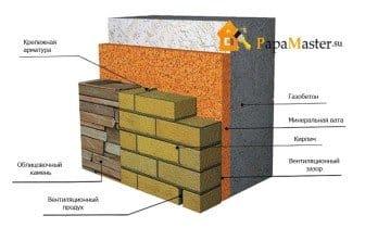 Как построить дом из пеноблока своими руками пошаговая инструкция 438