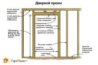Как сделать проём для дверей