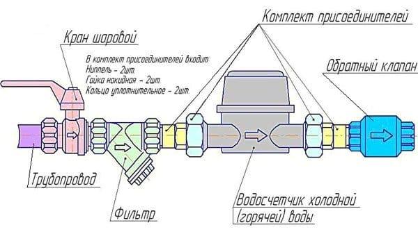 Все о водосчетчиках схема