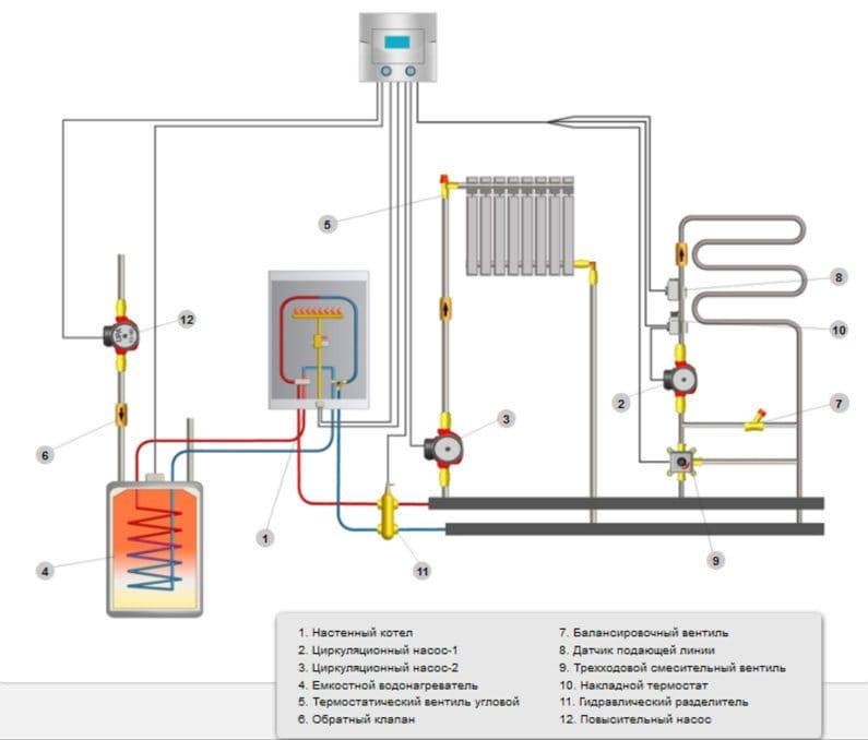 Как сделать отопление в частном доме настенный котел
